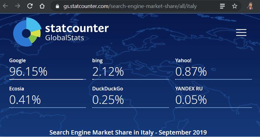Presenza di Bing in Italia a Settembre 2019 - traffico totale