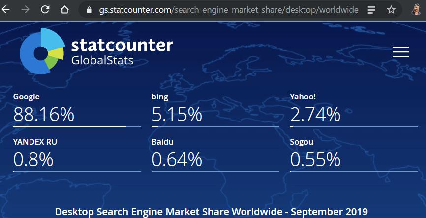 Presenza di Bing nel mondo a Settembre 2019 - traffico da mobile