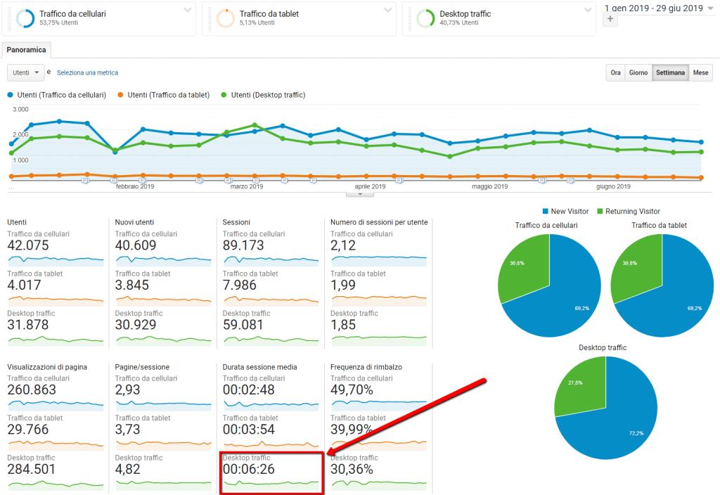 esempio di segmenti di google analytics