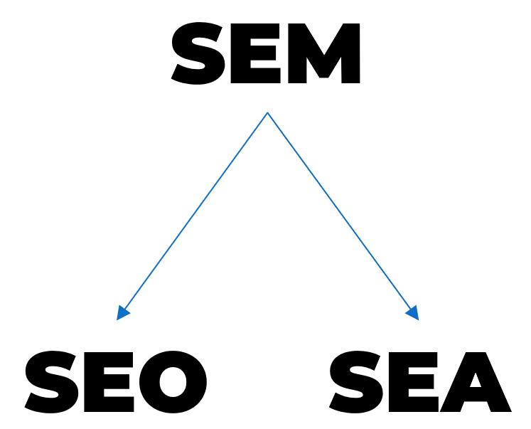 Rappresentazione della gerarchia tra SEM, SEO e SEA