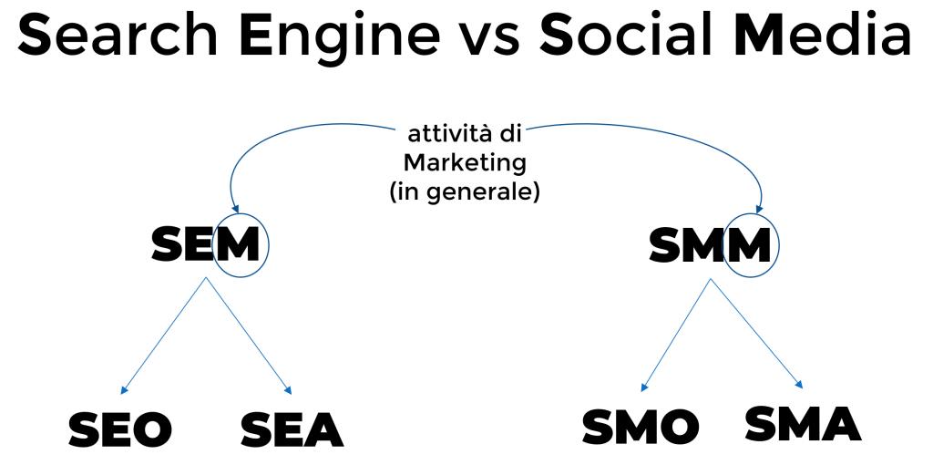 Differenza tra SEM e SEO... e SEA, SMM, SMO e SMA
